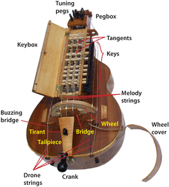 Major parts of a modern French-type hurdy-gurdy