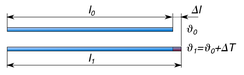 Change in length of a rod due to thermal expansion.