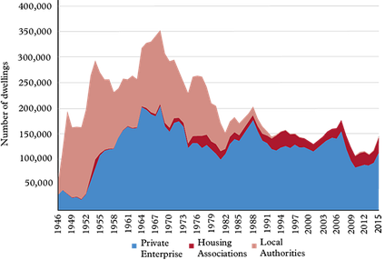 Permanent dwellings completed in England by tenure type, showing the effect of the 1980 Housing Act in curtailing council house construction and reducing total new build numbers