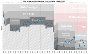 Historical chart of SSV Markranstädt league performance
