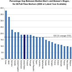 Percentage gap between median men's and women's wages, for full-time workers by OECD country, 2006. In the U.K., the most significant factors associated with the remaining gender pay gap are part-time work, education, the size of the firm a person is employed in, and occupational segregation (women are under-represented in managerial and high-paying professional occupations.)[39]