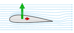 Forces on a wing (green = lift, red = drag).