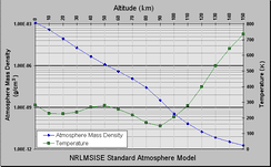 "Temperature and mass density against altitude from the NRLMSISE-00 standard atmosphere model (the eight dotted lines in each ""decade"" are at the eight cubes 8, 27, 64, ..., 729)"