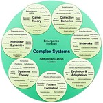 Complex systems organizational map.jpg