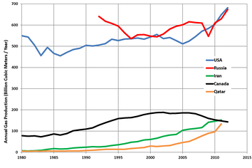 Trends in the top five natural gas-producing countries (US EIA data)