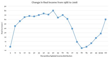 """Elephant curve"": Change in real income between 1988 and 2008 at various income percentiles of global income distribution.[71]"