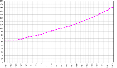 São Tomé and Príncipe's population in thousands between 1961 and 2003
