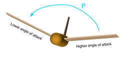 Fig. 2: Non-zero sideslip sets the lower, upwind wing to a higher angle of attack, resulting in stabilising roll moment P.The aircraft is shown flying directly towards the viewer.