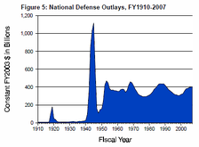 U.S. military spending from 1910 to 2007, adjusted for inflation to 2003 dollars; the large spike represents World War II spending.