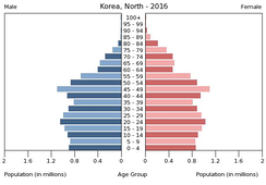 Population pyramid in 2016