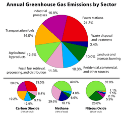 This figure shows the relative fraction of anthropogenic greenhouse gases coming from each of eight categories of sources, as estimated by the Emission Database for Global Atmospheric Research version 3.2, fast track 2000 project [1]. These values are intended to provide a snapshot of global annual greenhouse gas emissions in the year 2000. The top panel shows the sum over all anthropogenic greenhouse gases, weighted by their global warming potential over the next 100 years. This consists of 72% carbon dioxide, 18% methane, 8% nitrous oxide and 1% other gases. Lower panels show the comparable information for each of these three primary greenhouse gases, with the same coloring of sectors as used in the top chart. Segments with less than 1% fraction are not labeled.