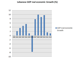 Lebanese real GDP growth