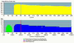 Frequency spectrum of modem on ADSL line