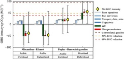 GHG / CO2 / carbon negativity for Miscanthus x giganteus production pathways.