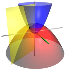 Coordinate surfaces of the three-dimensional paraboloidal coordinates.