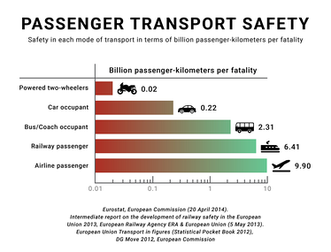 According to Eurostat and the European Railway Agency, the fatality risk for passengers and occupants on European railways is 28 times lower when compared with car usage (based on data by EU-27 member nations, 2008–2010).[64][65]