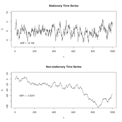 Two simulated time series processes, one stationary and the other non-stationary, are shown above. The augmented Dickey–Fuller (ADF) test statistic is reported for each process; non-stationarity cannot be rejected for the second process at a 5% significance level.