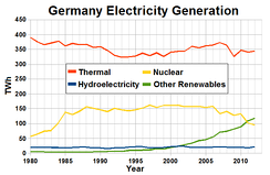 Electricity production in Germany from 1980 to 2012