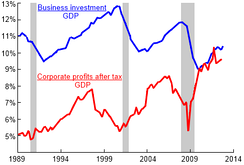 Red: corporate profits after tax and inventory valuation adjustment. Blue: nonresidential fixed investment, both as fractions of U.S. GDP, 1989–2012.