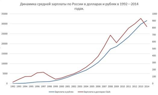 Динамика средней зарплаты по России в долларах и в рублях в 1992—2014 годах