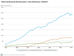 US electrical generation: fossil fuels vs. nuclear and renewable energy