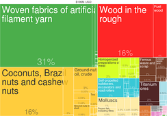 Gambia Exports by Product (2014) from Harvard Atlas of Economic Complexity
