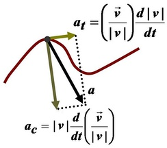 Physics involves modeling the natural world with theory, usually quantitative. Here, the path of a particle is modeled with the mathematics of calculus to explain its behavior: the purview of the branch of physics known as mechanics.