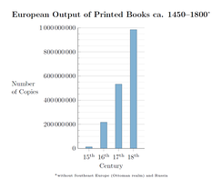 European output of books printed by movable type from ca. 1450 to 1800[25]