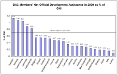 Development aid measured in GNI in 2009. Source: OECD. As a percentage Sweden is the largest donor.