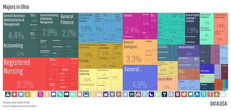 A treemap depicting the distribution of bachelor's degrees awarded in Ohio in 2014