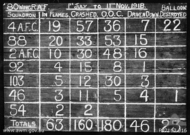 Serny, France, November 1918. A score board recording the claims for enemy aircraft destroyed by No. 80 Wing RAF from July–November 1918, including 54 Squadron
