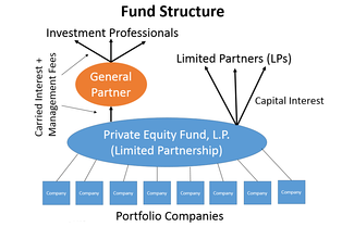 Structure of a private equity or hedge fund, which shows the carried interest and management fee received by the fund's investment managers. The general partner is the financial entity used to control and manage the fund, while the limited partners are the individual investors. The investment managers work at the general partner and are also limited partners. Limited partners collect their return as capital interest.[1][2]