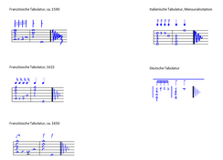 Types of lute tablatures