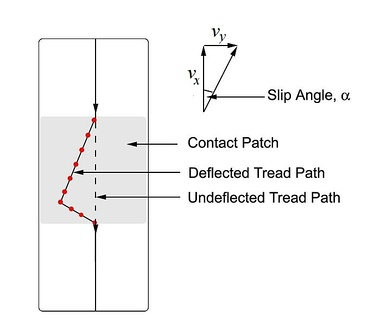 'Deflected' tread path, sideslip velocity and slip angle