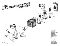 Graphic representation of the steps involved in making a daguerreotype