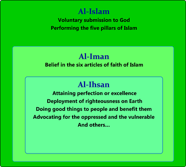 The three dimensions of Islam including iman.