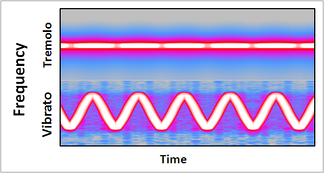 Spectrogram illustrating the difference between tremolo and vibrato