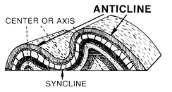 A diagram of folds, indicating an anticline and a syncline.