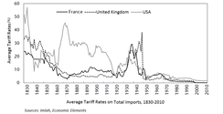 Average tariff rates (France, UK, US)