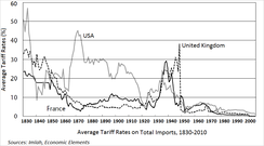 Average tariff rates in France, the United Kingdom and the United States
