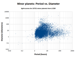 This plot shows the distribution of rotation periods for 15,000 minor planets, plotted against their diameters. Most bodies have a period between 2 and 20 hours.[1][a]