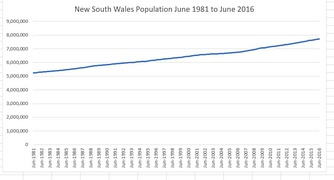 The estimated resident population since 1981