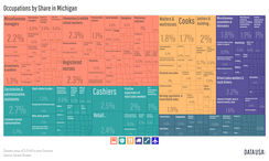 A treemap depicting the distribution of Michigan's jobs as percentages of entire workforce