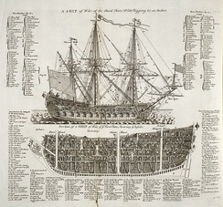 Diagrams of first and third rate warships, England, 1728