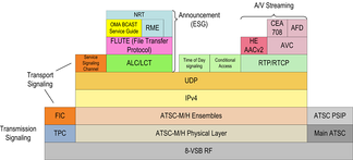 ATSC-M/H Layer Model
