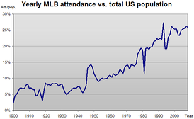 Graph depicting the yearly MLB attendance versus total U.S. population