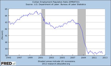 The percentage of the US population employed, 1995–2012.