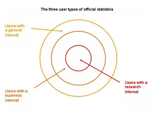 The three user types of official statistics