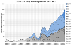 737 vs A320 family deliveries per model 1967-2018