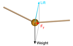 Fig. 1: Uncompensated lift component produces a side force Fy, which causes the aircraft to sideslip.